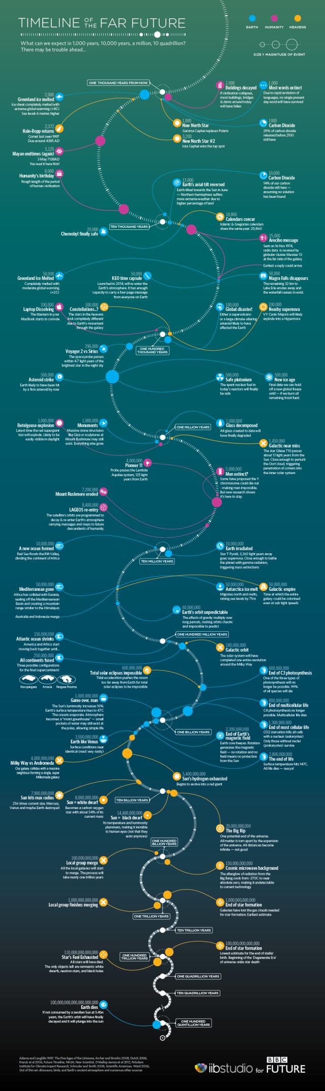 far-future-timeline-v2