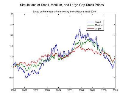 440px-Stockpricesimulation.jpg